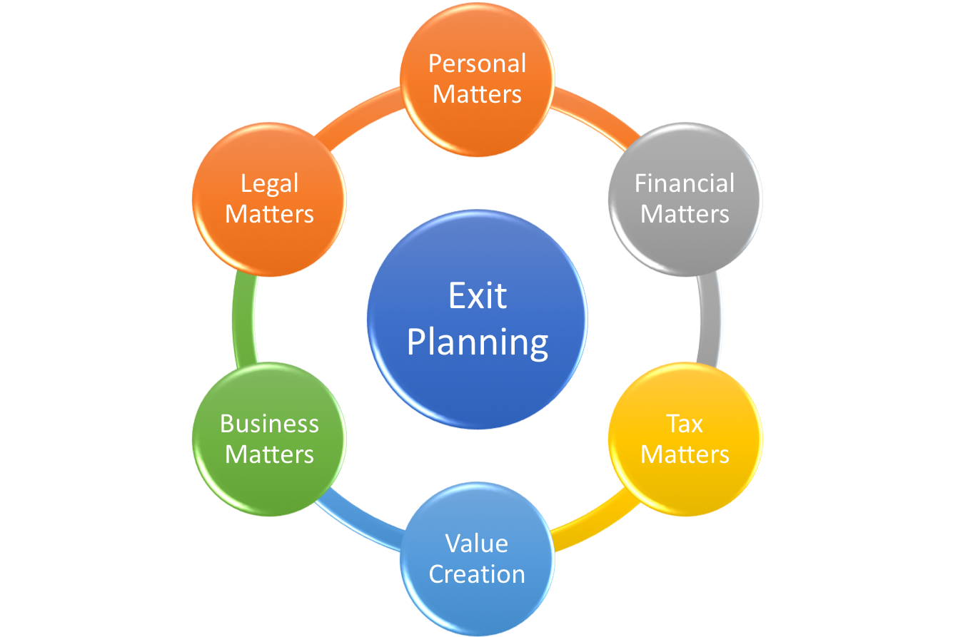 exit plan for business